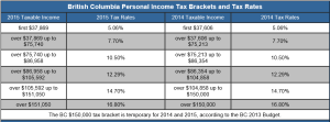 2015 BC Personal income tax bracket